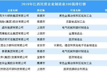 2019年江西民营企业制造业100强排行榜
