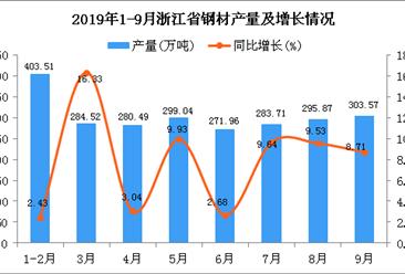 2019年1-3季度浙江省钢材产量为2529.18万吨 同比增长12.12%