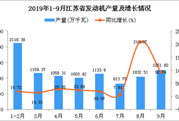 2019年1-3季度江苏省发动机产量同比增长39.58%