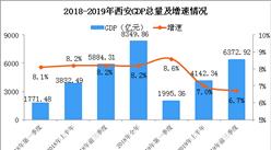 2019年前三季度西安经济运行情况分析:GDP同比增长6.7%(附图表)