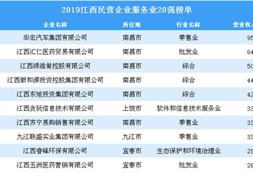 2019江西民营企业服务业20强排行榜