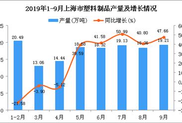 2019年1-3季度上海市塑料制品產量為162.51萬噸 同比增長35.53%