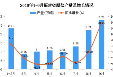 2019年1-3季度福建省原盐产量为12.48万吨 同比下降29.81%