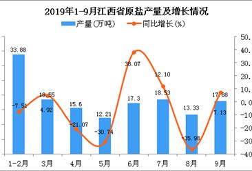 2019年1-9月江西省原盐产量及增长情况分析