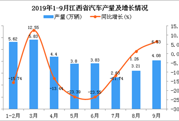 2019年1-3季度江西省汽车产量为33.65万辆 同比下降8.71%