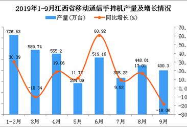 2019年1-3季度江西省手机产量为3803.19万台 同比增长10.7%