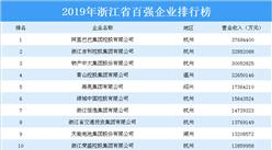 2019年浙江省百強企業排行榜(附全榜單)