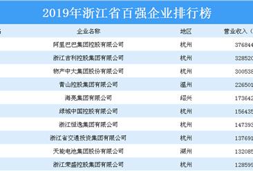 2019年浙江省百强企业2019年送彩金网站大全榜(附全榜单)