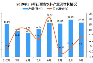 2019年1-3季度江西省饮料产量为367.77万吨 同比增长8.27%