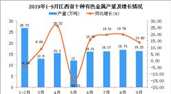 2019年1-3季度江西省十种有色金属产量为140.31万吨 同比增长15.37%