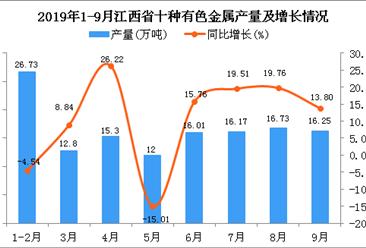 2019年1-3季度江西省十种有色金属产量为140.31万吨 四虎影院网站增长15.37%
