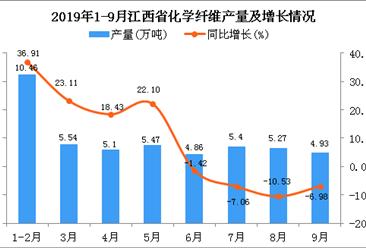 2019年1-3季度江西省化学纤维产量同比增长7.93%