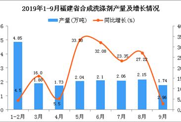 2019年1-3季度福建省合成洗涤剂产量同比增长15.49%