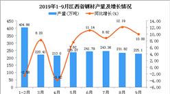 2019年1-9月江西省鋼材產量及增長情況分析