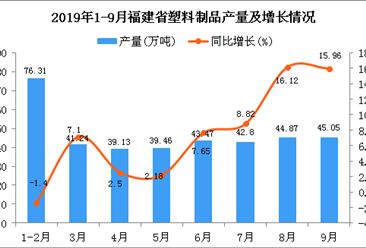 2019年1-9月福建省塑料制品產量及增長情況分析