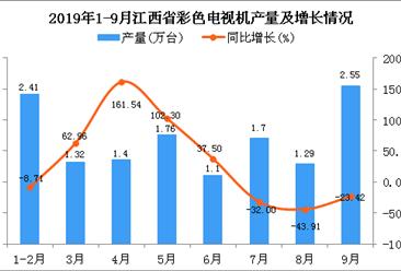 2019年1-9月江西省彩色电视机产量及增长情况分析