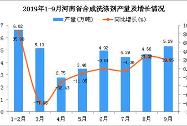 2019年1-3季度河南省合成洗涤剂产量为38.16万吨 同比下降59.07%