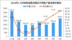 2019年1-3季度河南省手機產量為14287.46萬臺 同比下降6.95%