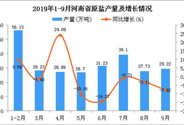 2019年1-3季度河南省原盐产量为265.34万吨 同比下降4.73%