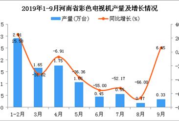 2019年1-9月河南省彩色电视机产量及增长情况分析