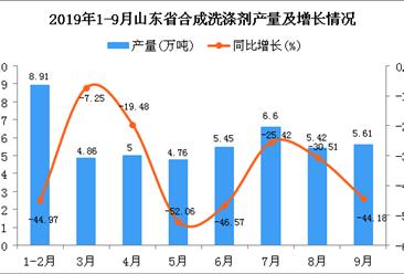 2019年1-3季度山东省合成洗涤剂产量为50.47万吨 同比下降32.23%