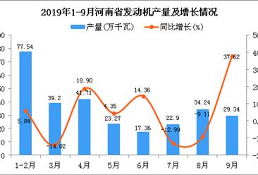 2019年1-3季度河南省发动机产量为286.33万千瓦 同比增长0.18%