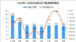 2019年1-3季度山東省汽車產量為58.37萬輛 同比下降20.96%