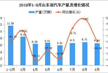 2019年1-3季度山东省汽车产量为58.37万辆 同比下降20.96%