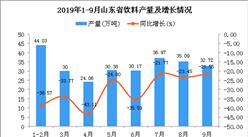 2019年1-3季度山东省饮料产量为301.69万吨 同比下降20.88%