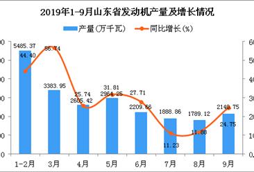 2019年1-3季度山东省发动机产量同比增长32.93%