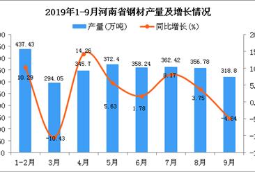 2019年1-9月河南省钢材产量及增长情况分析