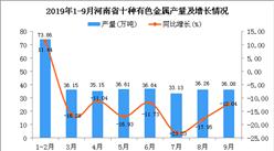 2019年1-3季度河南省十种有色金属产量为328.1万吨 同比下降13.64%