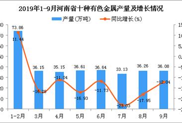 2019年1-3季度河南省十种有色金属产量为328.1万吨 四虎影院网站下降13.64%