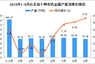 2019年1-9月山东省十种有色金属产量及增长情况分析