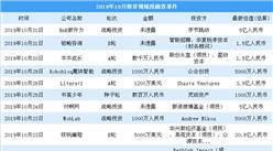2019年10月教育領域投融資情況分析:投融資金額環比增長69.4%(附完整名單)