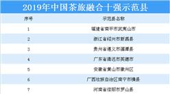 2019年中國茶旅融合十強示范縣名單出爐:廣西南寧橫縣等10縣上榜(附詳細名單)