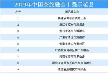 2019年中国茶旅融合十强示范县名单出炉:广西南宁横县等10县上榜(附详细名单)