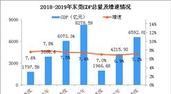 2019年前三季度东莞经济运行情况分析:GDP同比增长7.2%(附图表)