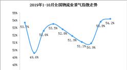 10月物流业景气指数54.2% 环比回升0.4个百分点(图)