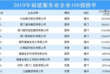 2019年福建服务业企业100强排行榜
