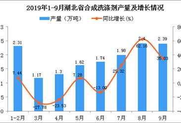 2019年1-3季度湖北省合成洗涤剂产量为17.66万吨 同比增长27.88%