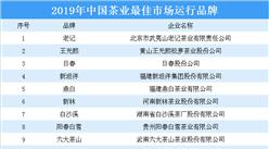 2019年中国茶业最佳市场运行前十大品牌:老记品牌上榜(附榜单)