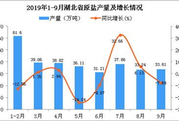 2019年1-3季度湖北省原盐产量为311.47万吨 同比下降4.18%