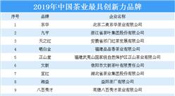 2019年中國茶業最具創新力品牌出爐:京華/九宇等上榜(附榜單)