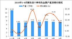 2019年1-3季度湖北省十种有色金属产量同比增长6.29%