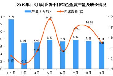 2019年1-3季度湖北省十种有色金属产量四虎影院网站增长6.29%