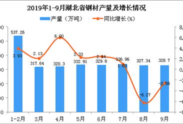 2019年1-9月湖北省钢材产量及增长情况分析(图)
