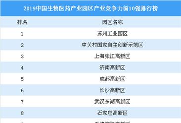 2019中国生物医药产业园区产业竞争力前10强四虎网站榜:苏州工业园区第一(图)