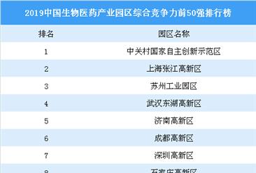 2019中国生物医药产业园区综合竞争力前50强四虎网站榜:上海张江高新区位居第二(图)