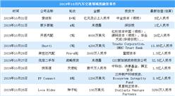 2019年10月汽車交通領域投融資情況分析:戰略投資最多(附完整名單)